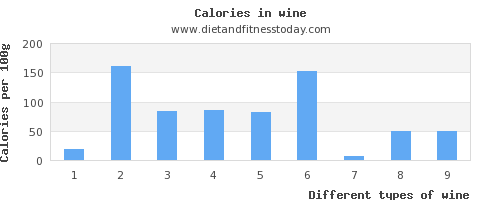 wine saturated fat per 100g