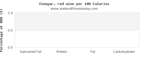 saturated fat and nutrition facts in wine per 100 calories