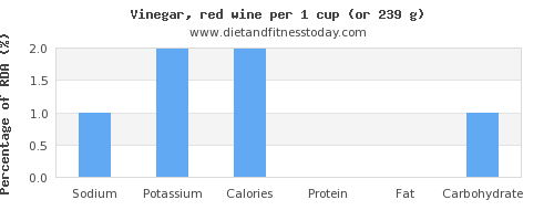 sodium and nutritional content in wine