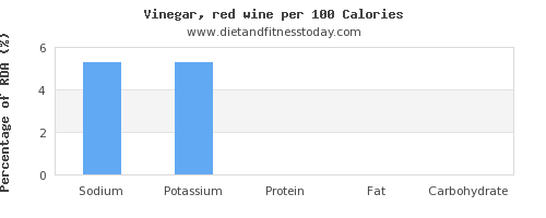 sodium and nutrition facts in wine per 100 calories