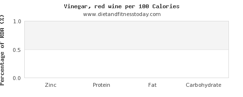 zinc and nutrition facts in wine per 100 calories