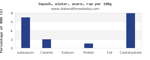 potassium and nutrition facts in winter squash per 100g