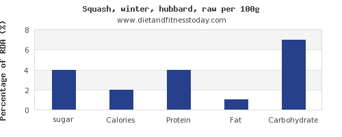 sugar and nutrition facts in winter squash per 100g