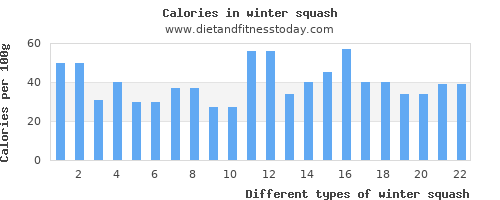 winter squash fat per 100g