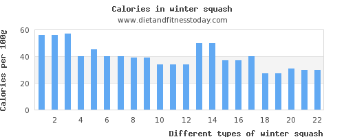winter squash iron per 100g
