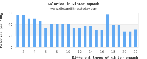 winter squash potassium per 100g