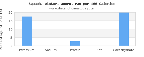 potassium and nutrition facts in winter squash per 100 calories
