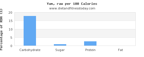 carbs and nutrition facts in yams per 100 calories