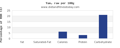 fat and nutrition facts in yams per 100g