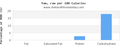 fat and nutrition facts in yams per 100 calories