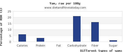 nutritional value and nutrition facts in yams per 100g