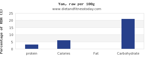 protein and nutrition facts in yams per 100g