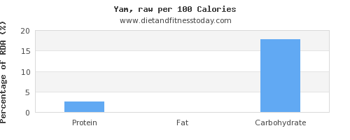 protein and nutrition facts in yams per 100 calories