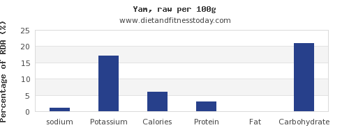 sodium and nutrition facts in yams per 100g