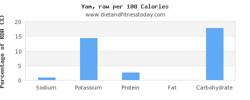 sodium and nutrition facts in yams per 100 calories