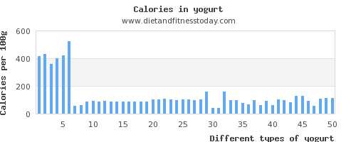 yogurt calcium per 100g