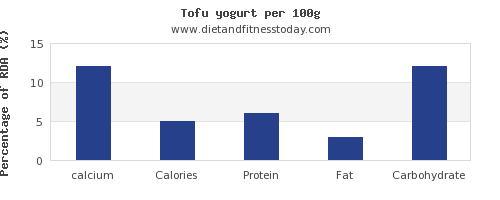 calcium and nutrition facts in yogurt per 100g