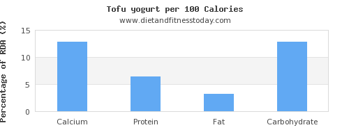 calcium and nutrition facts in yogurt per 100 calories