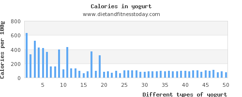 yogurt fat per 100g