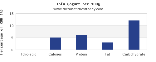 folic acid and nutrition facts in yogurt per 100g