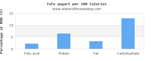 folic acid and nutrition facts in yogurt per 100 calories