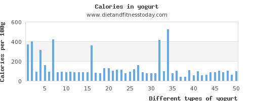 yogurt iron per 100g