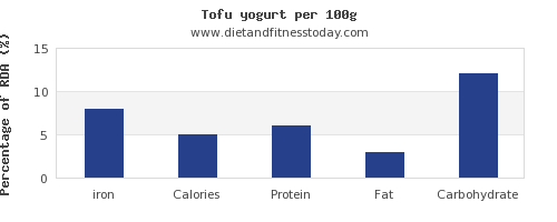 iron and nutrition facts in yogurt per 100g