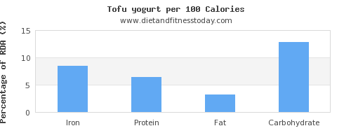 iron and nutrition facts in yogurt per 100 calories