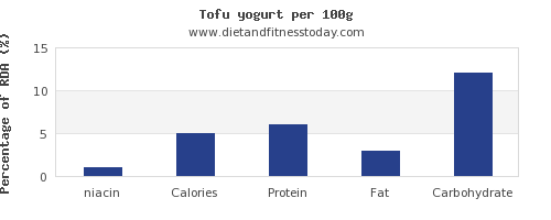 niacin and nutrition facts in yogurt per 100g