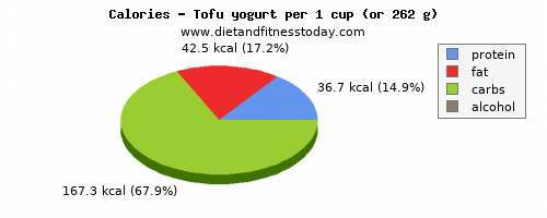 potassium, calories and nutritional content in yogurt