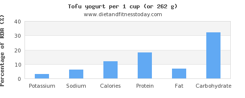 potassium and nutritional content in yogurt