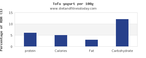 protein and nutrition facts in yogurt per 100g