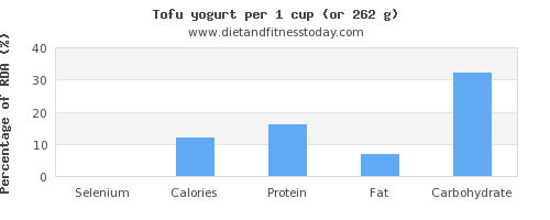 selenium and nutritional content in yogurt
