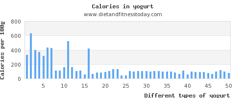 yogurt sodium per 100g