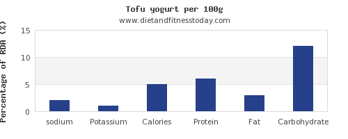 sodium and nutrition facts in yogurt per 100g