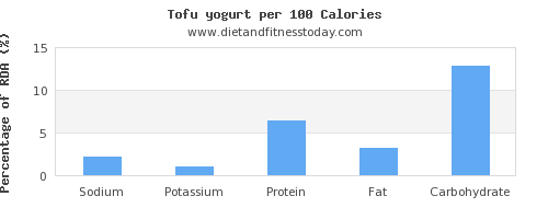 sodium and nutrition facts in yogurt per 100 calories