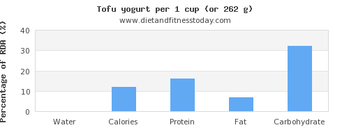 water and nutritional content in yogurt