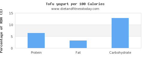 water and nutrition facts in yogurt per 100 calories