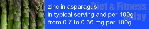 zinc in asparagus information and values per serving and 100g