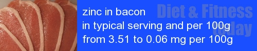 zinc in bacon information and values per serving and 100g
