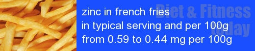 zinc in french fries information and values per serving and 100g