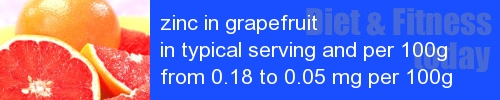 zinc in grapefruit information and values per serving and 100g