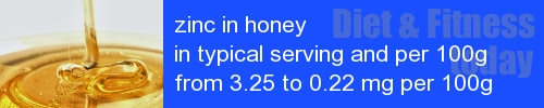 zinc in honey information and values per serving and 100g