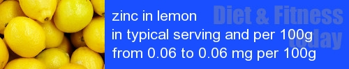 zinc in lemon information and values per serving and 100g