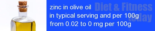 zinc in olive oil information and values per serving and 100g