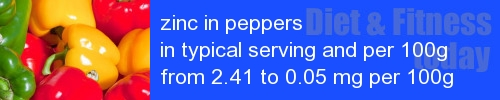 zinc in peppers information and values per serving and 100g