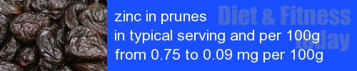 zinc in prunes information and values per serving and 100g