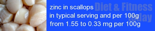 zinc in scallops information and values per serving and 100g