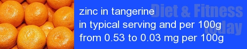 zinc in tangerine information and values per serving and 100g