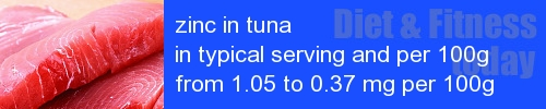 zinc in tuna information and values per serving and 100g